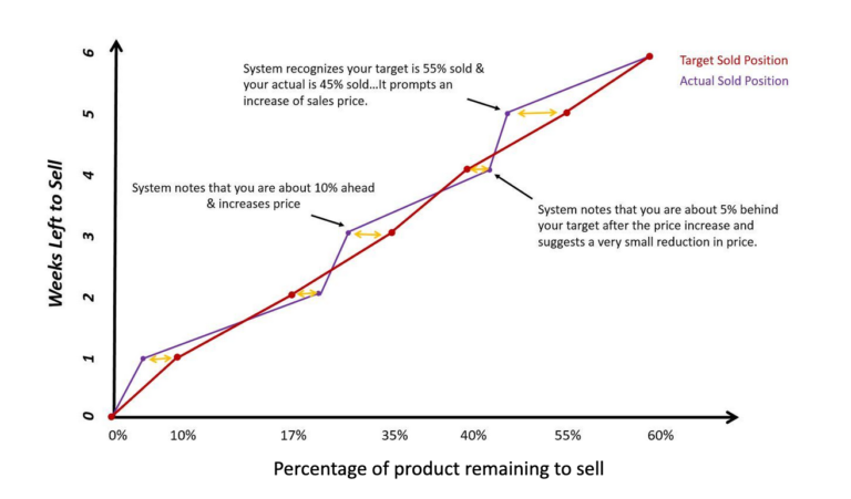 Integrated Product Availability and Pricing system